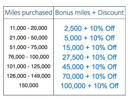 American Airlines Buy Miles Promotion