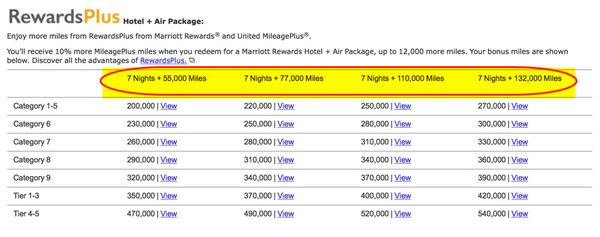 Starwood And Marriott Points For United Airlines Flights