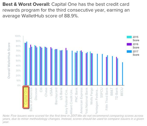 WalletHub 2017 Credit Card Rewards Report