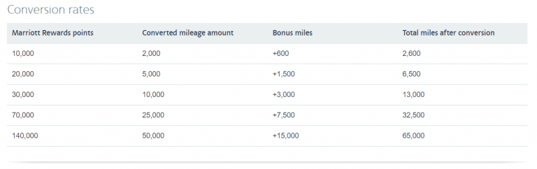 Need More American Airlines Miles 30 Bonus When Transferring These Hotel Points