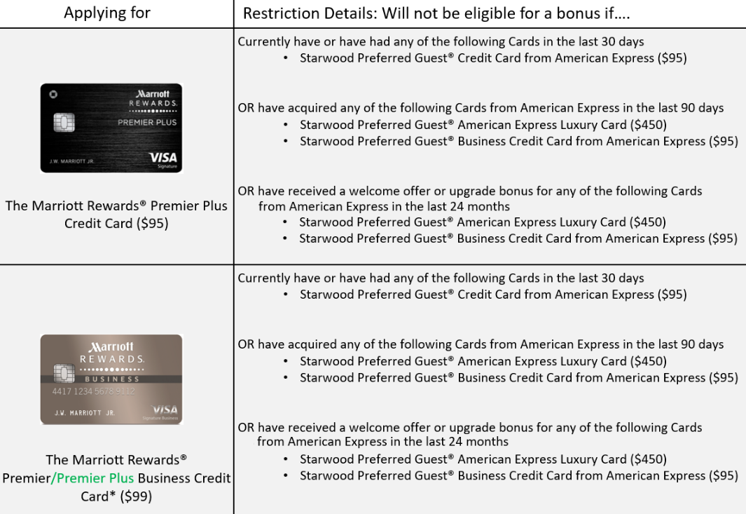there are currently 4 cards that earn marriott points - Marriott Business Credit Card