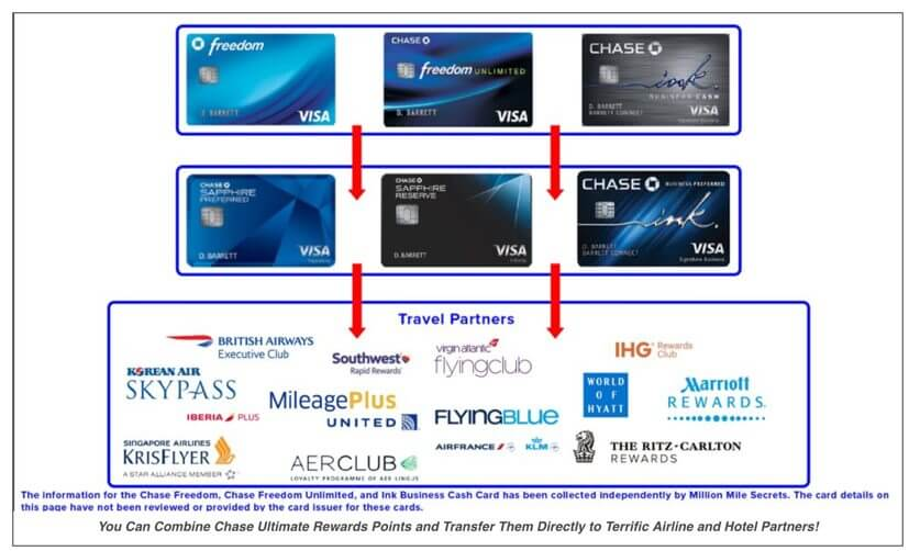 Business credit cards with reward points choice image card design best business credit cards with no annual fee million mile secrets if you plan to use reheart Image collections