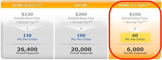 How Much Are Southwest Points Really Worth?