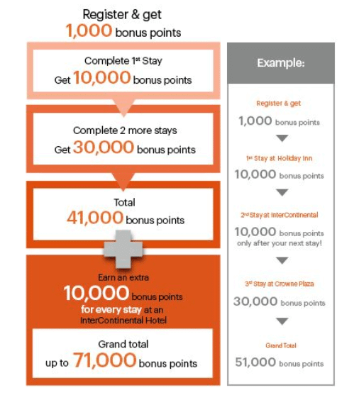 Targeted Promotions Folks Heading To These 3 Continents Can Earn Up To 71000 Bonus Hotel Points