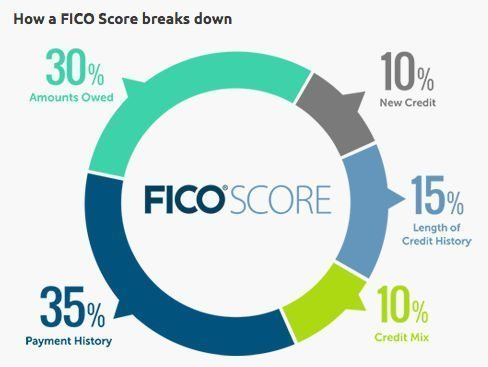 Opening New Cards Can Actually Help Improve Your Credit Score