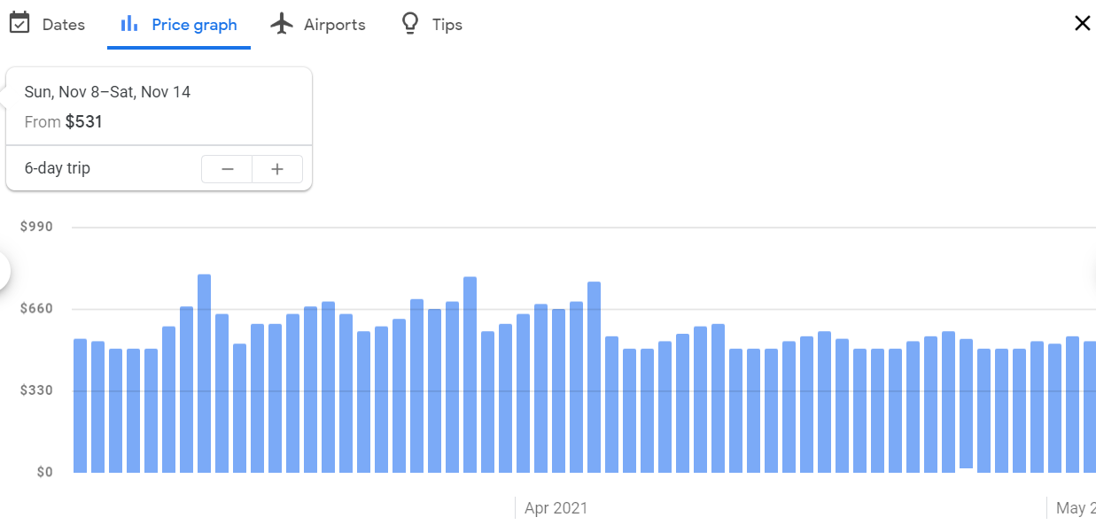"""Is there a """"best day"""" to buy airline tickets?"""