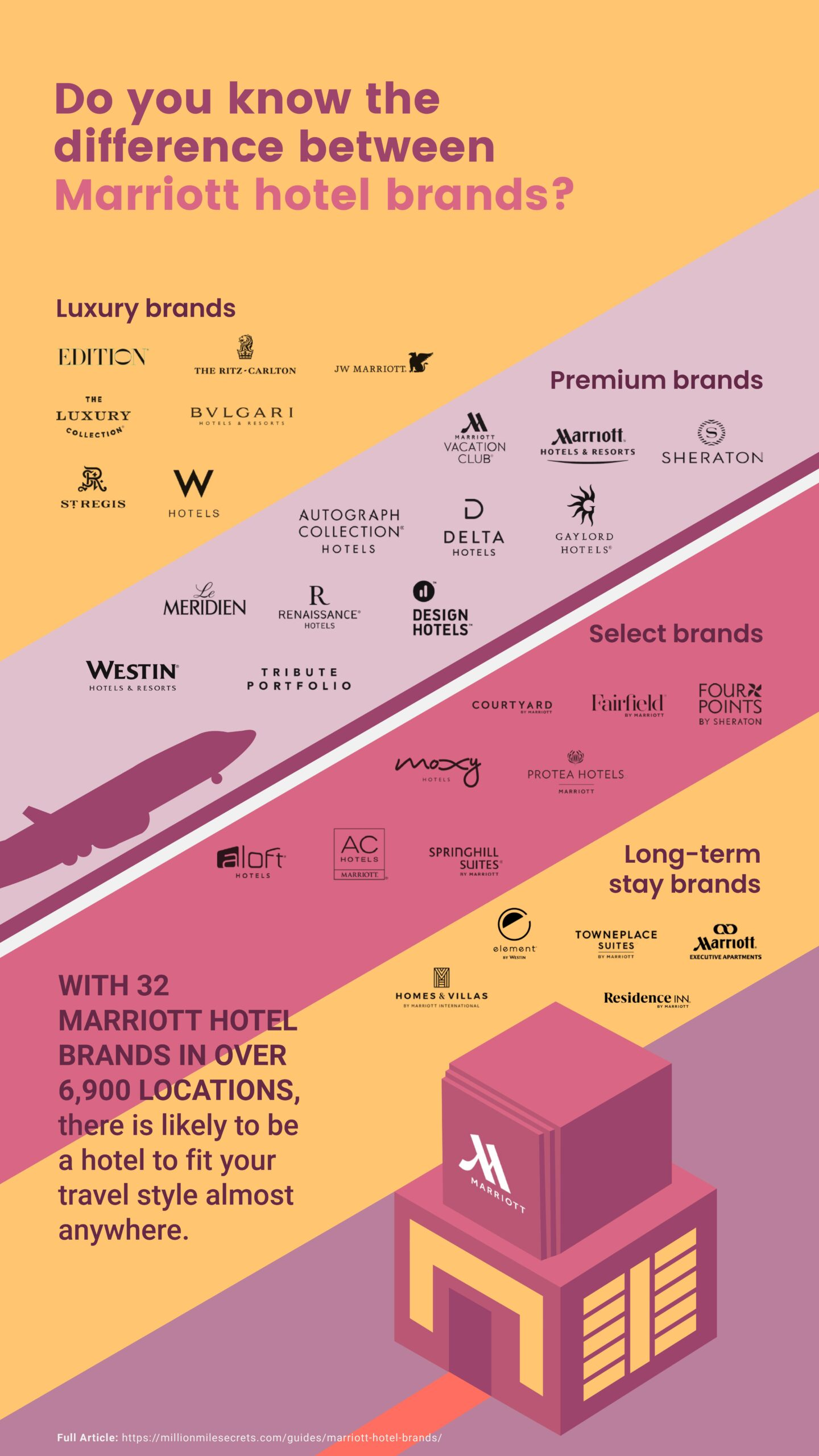 difference between Marriott hotel brands
