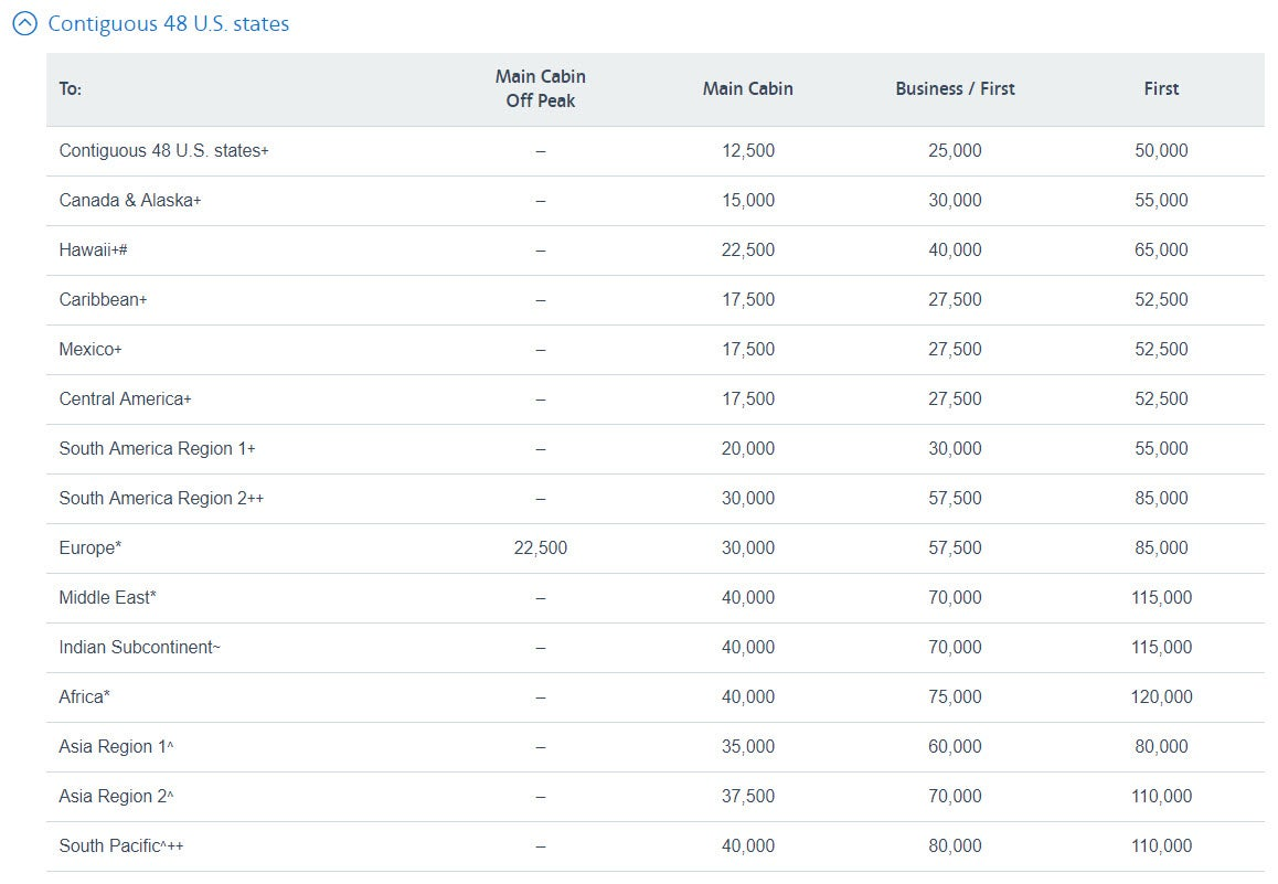 Use The Flight Award Chart For Oneworld And Partner Airlines When Pricing Flights