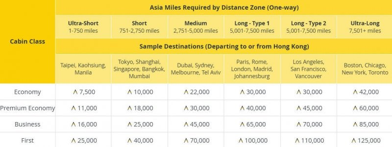 Cathay Pacific Award Chart Changes Announced And Frontier Southwest Fare S