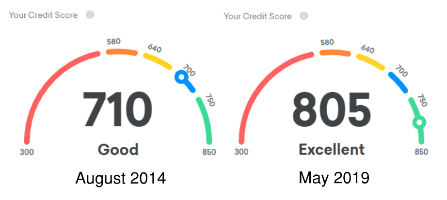 How My Credit Score Went Up 95 Points After Five Years of Collecting Miles and Points
