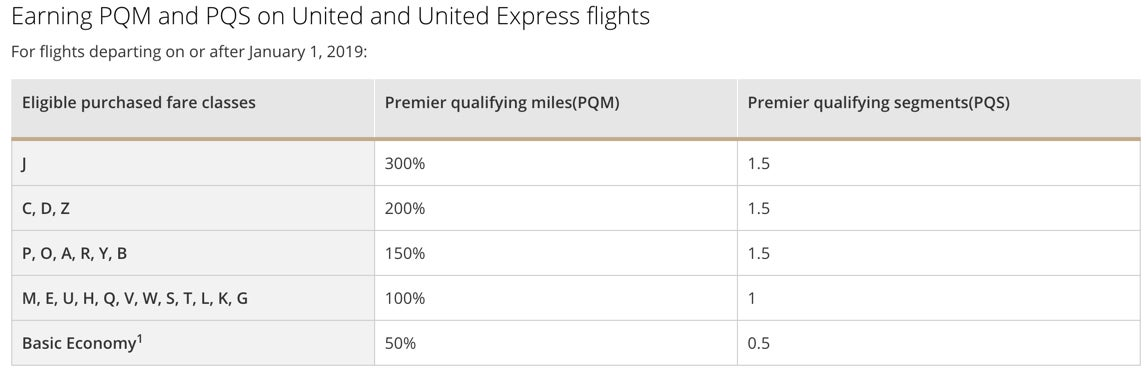 United Airlines Elite Status Review | Million Mile Secrets