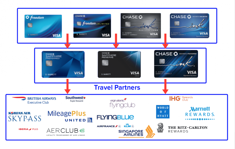 Chase Freedom Unlimited® Benefits and Current Offer