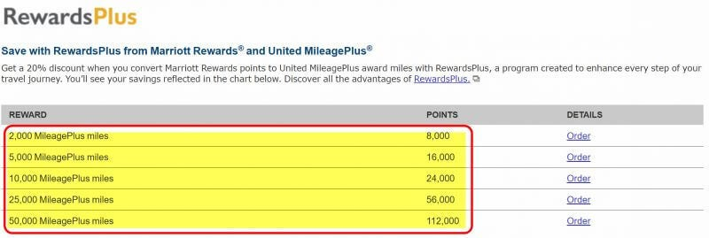 Transfer Points to United Airlines | Million Mile Secrets