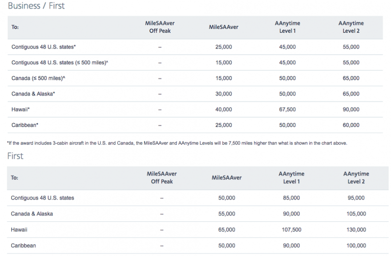Use the Award Charts to See Pricing for Business and First Class Award Fares.